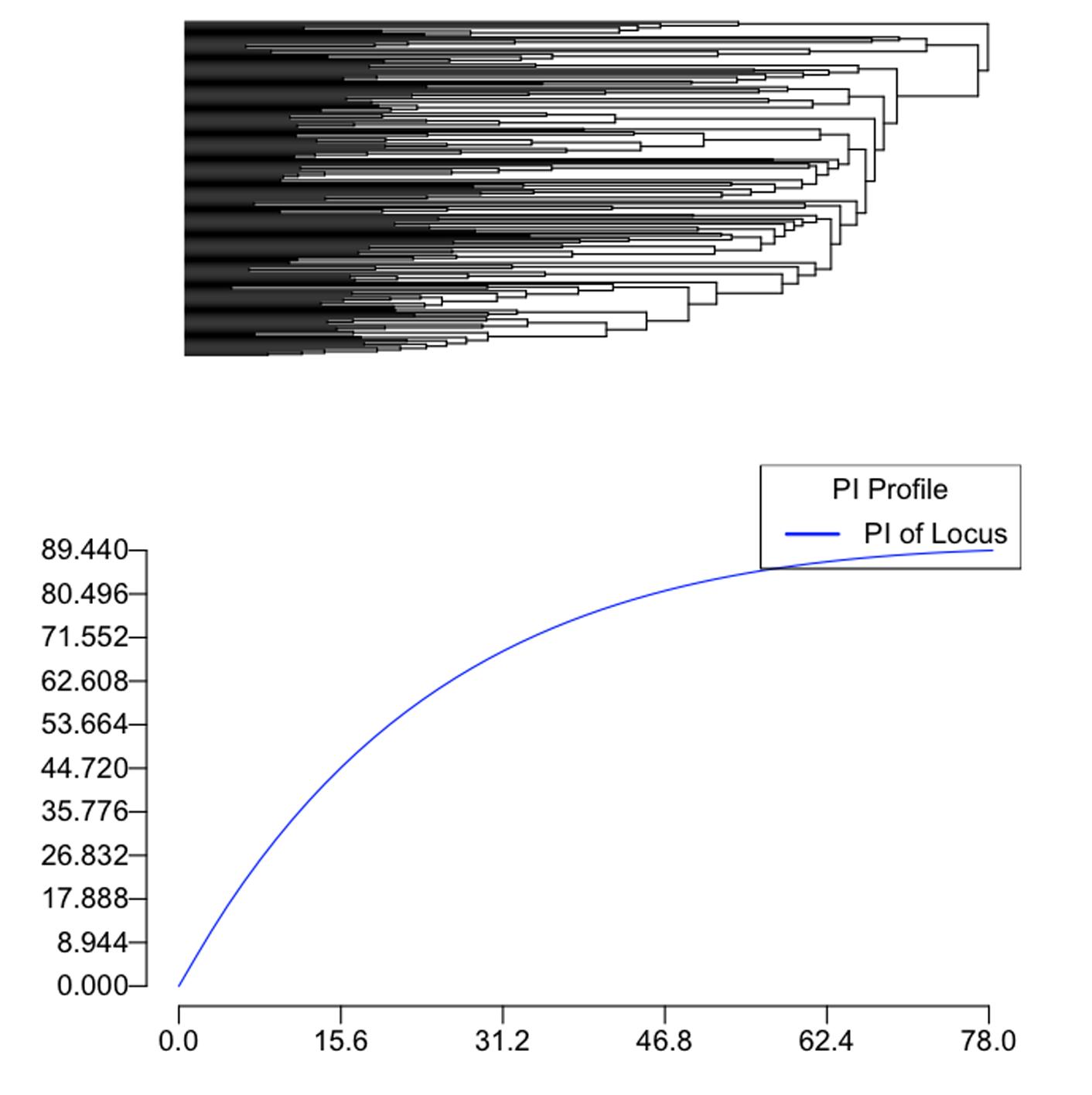 walking through phyinformr part1 installation pi profiles